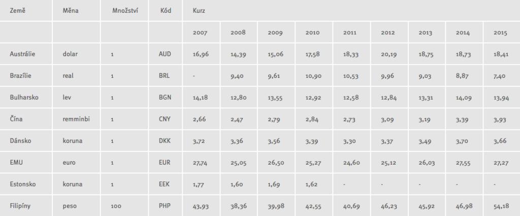 Jednotné kurzy měn